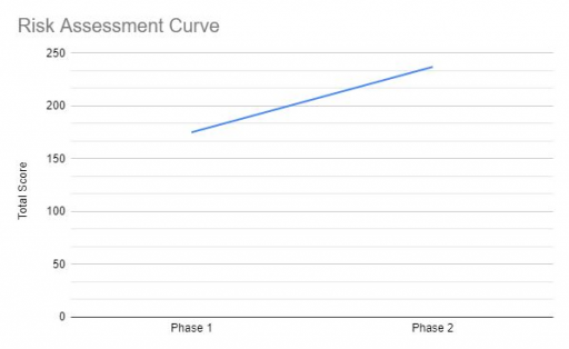 Risk Curve Through Phase 2