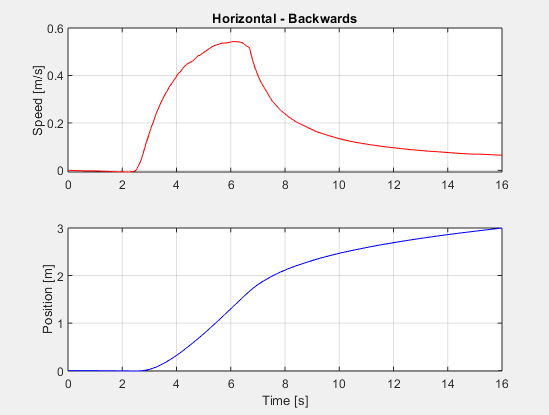 Simulation for backwards movement in the horizontal direction.
