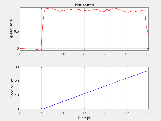 Simulation for forward movement in the horizontal direction.