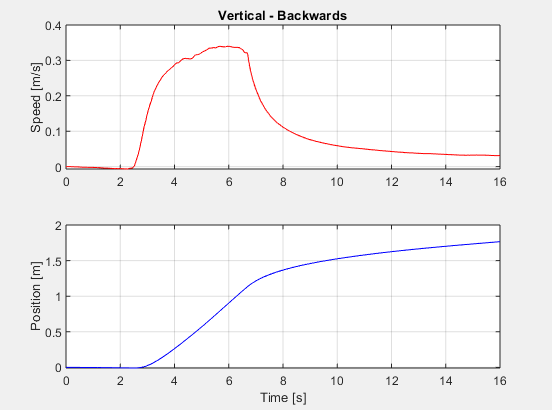 Simulation for forward movement in the vertical direction.
