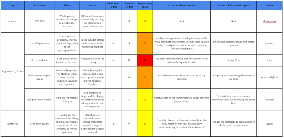 public/Phase II Documents/Risk Assessment Phase II bot.png