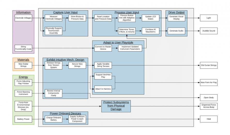 public/Phase II Documents/Transformation Diagram.png