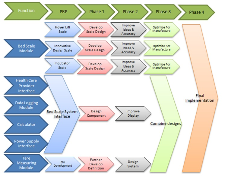 R10009 Family Roadmap – Road Map for a Project