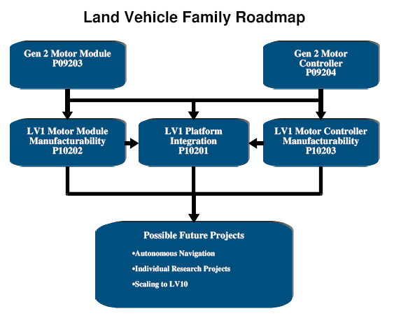 the roadmap for the land vehicle family of projects represents the projects that have been completed