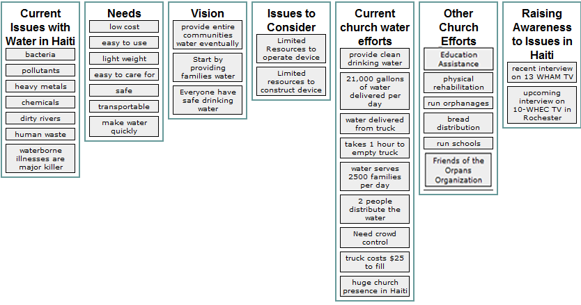 Church group affinity diagram