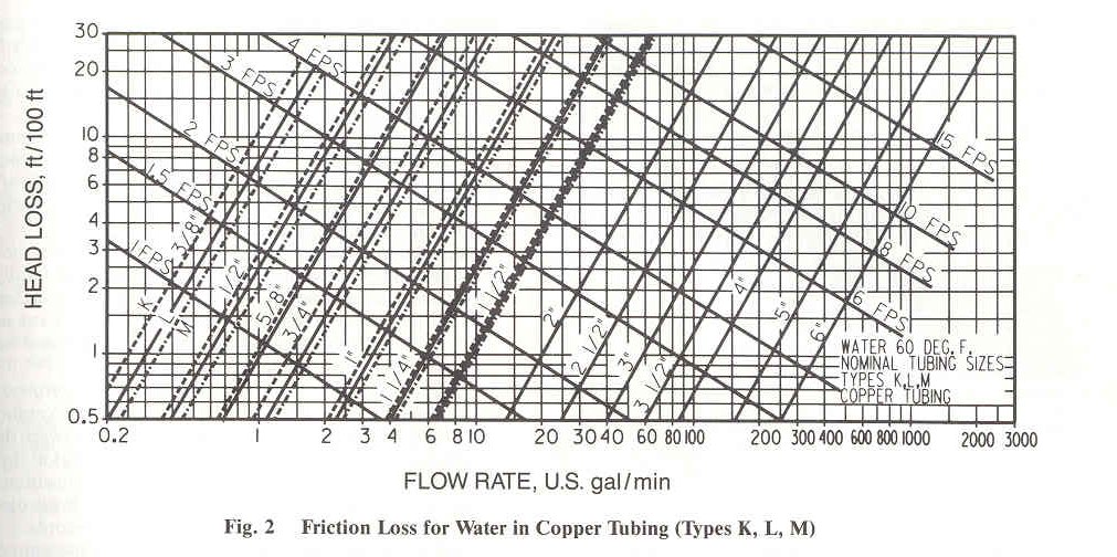 Friction Loss Tables Copper Pipe | Elcho Table